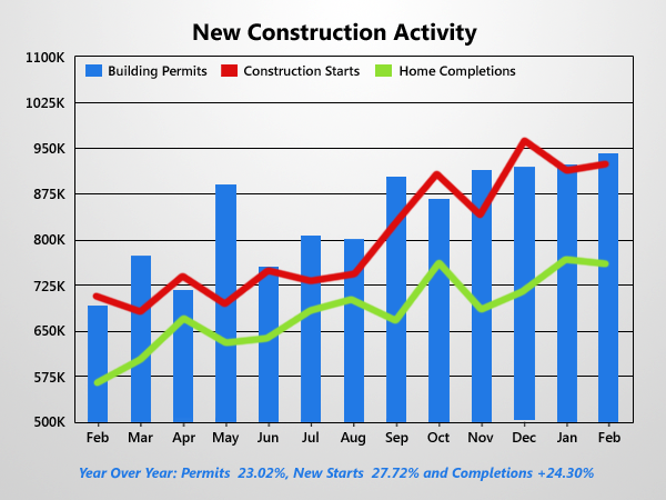Housing Recovery Gains As New Construction Continues To Rise