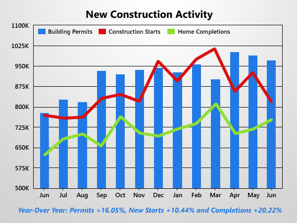 Jupiter tequesta and palm beach real estate news seiss for New home construction trends