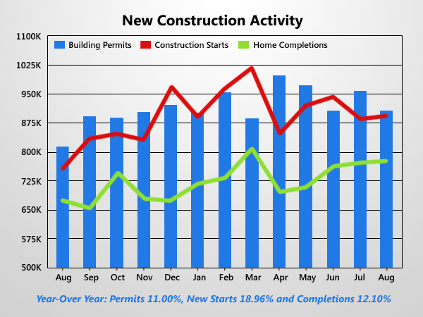New Housing Starts Up Slightly, New Permits Taper Off