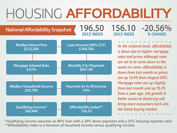 Housing Affordability - National