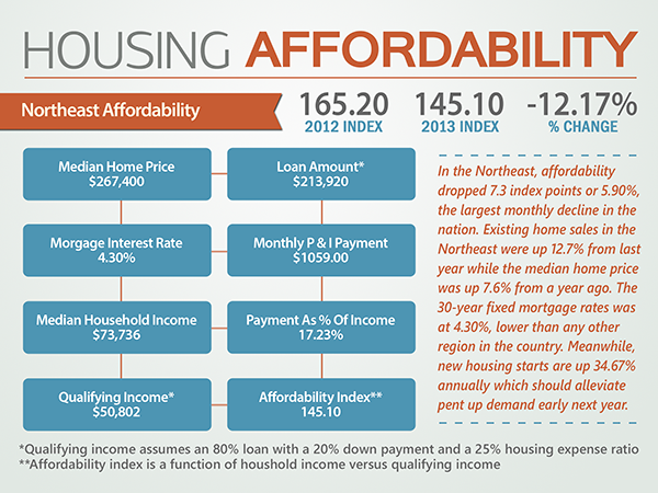 Housing Affordability - Northeast