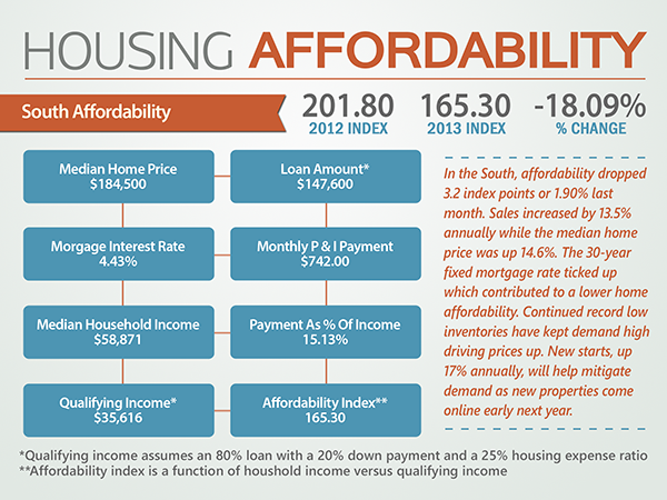 Housing Affordability - South