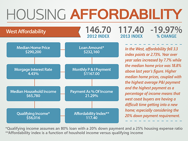 Housing Affordability - West