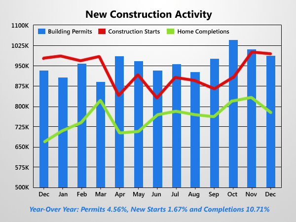 News Construction Fall In December But Still Improved Annually