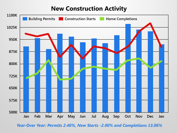 New Construction Dives 16% Last Month