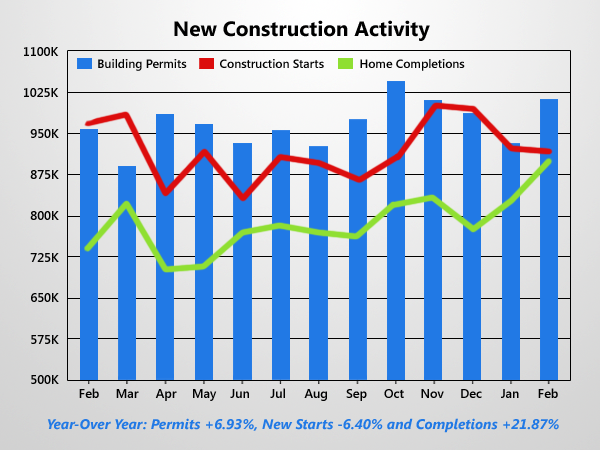 New Housing Starts Fall Slightly Amid Winter Slow Down