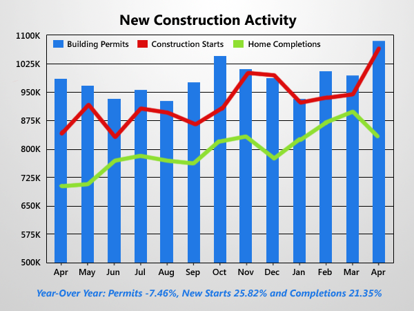 New Construction Pace Rises But Misses Estimates