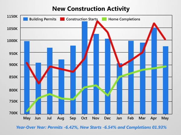 New Housing Starts, Permits Fall More Than 6%