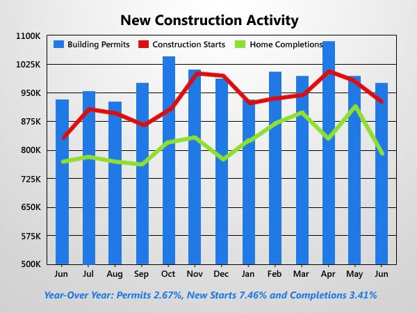 Housing Starts Drop To Slowest Pace This Year
