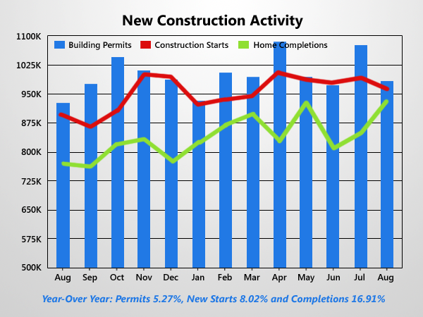 Housing Starts Drop After Dramatic Surge