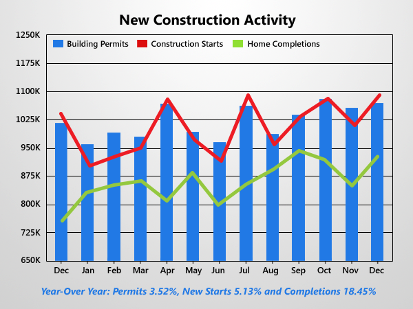 Housing Starts End Year Solidly