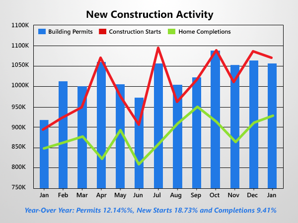 Housing Starts Fall But Still At Strong Levels