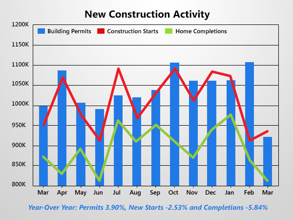 Housing Starts Sluggish As Building Permits Post Record Drop