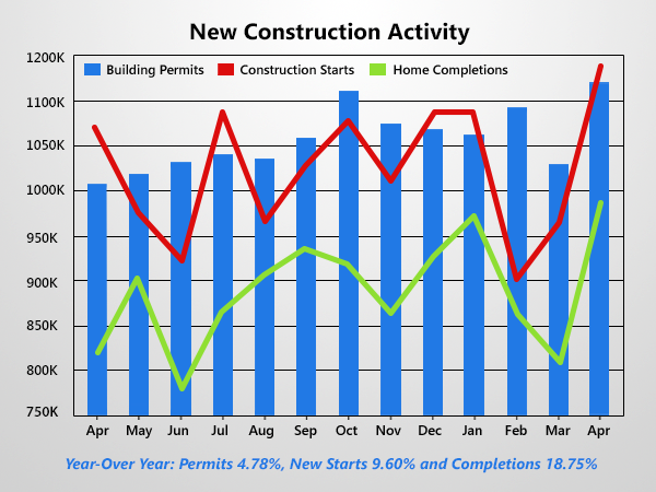 Housing Starts Jump As New Permits Hits Seven Year High