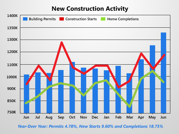 Housing Starts & New Building Permits Jump To New Highs