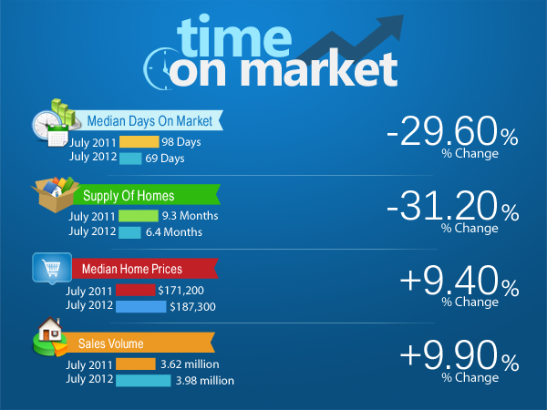 Homes Selling More Quickly