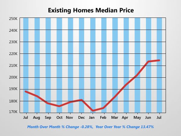 Existing Home Prices