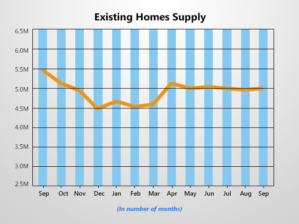 Existing Home Supply