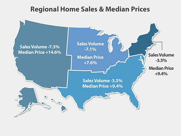 Home Sales Drop While Prices Continue To Grow
