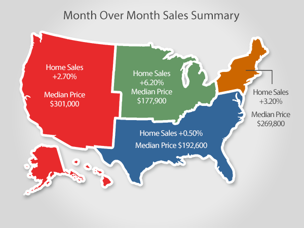 Existing Sales Up, Inventories At Their Highest Level In A Year