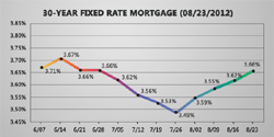 Thumbnail image for Fixed Mortgage Rates Continue To Rise For 4th Week In A Row