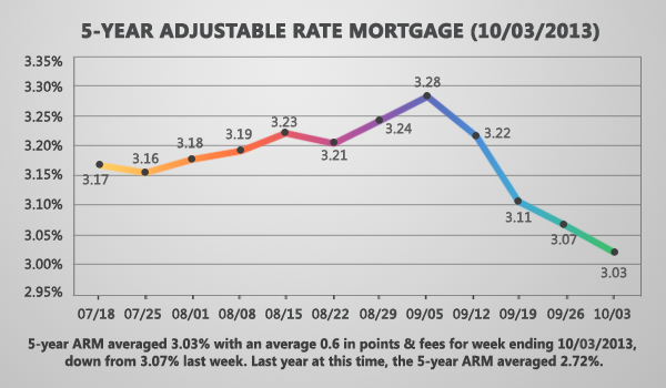 5-Year Adjustable Rate Mortgage