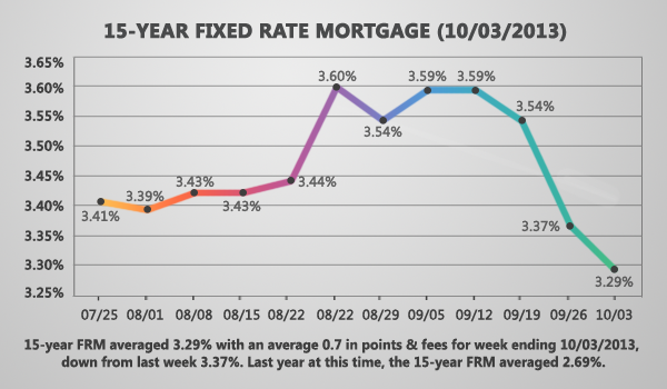 15-Year Fixed Rate Mortgage