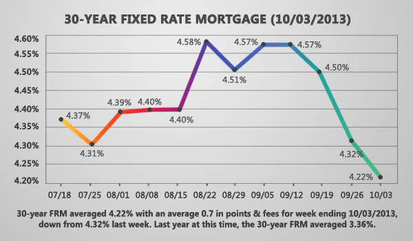 Fixed Mortgage Rate Continue To Fall