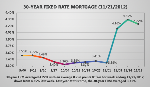 After Two Weeks Of Gains Fixed Rates Decline