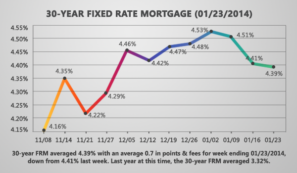 Fixed Mortgage Rates Move Lower For Second Consecutive Week