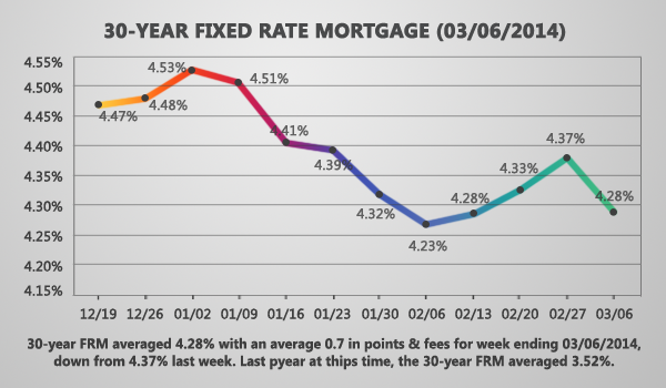 Fixed Mortgage Rates Reverse Course