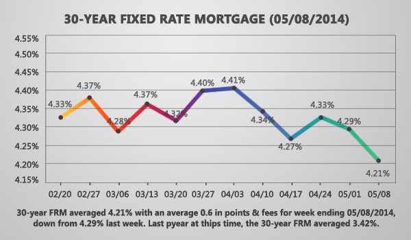 30-Year Fixed Rate Mortgage Hits Low For The Year