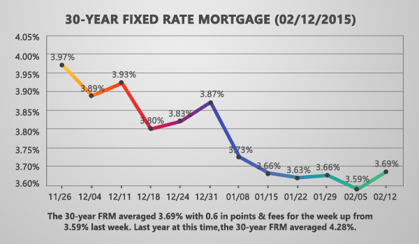 Mortgage Rates Increase Amid Strong Jobs Report