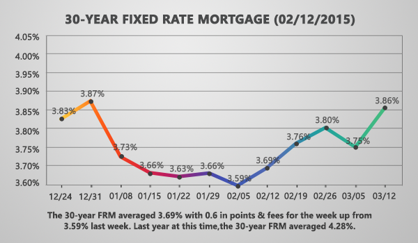 Mortgage Rates Worsen On Positive Jobs Report