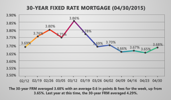 Mortgage Rates Up On Mixed Economic Data