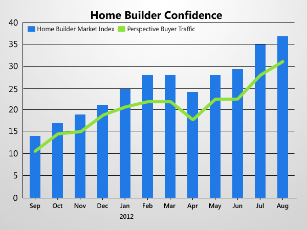 Builder Confidence Blooms To Five-Year High