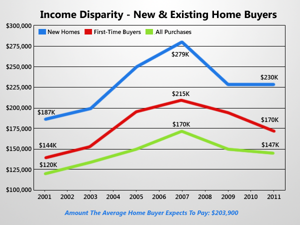 Income Disparity Between New and Existing Home Buyers Widens