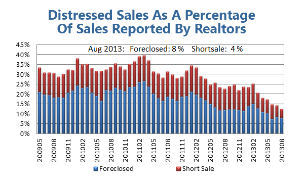Distressed Sales Continue To Fall