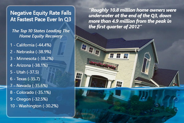 Negative Equity Falls At Fastest Pace Ever In Third Quarter
