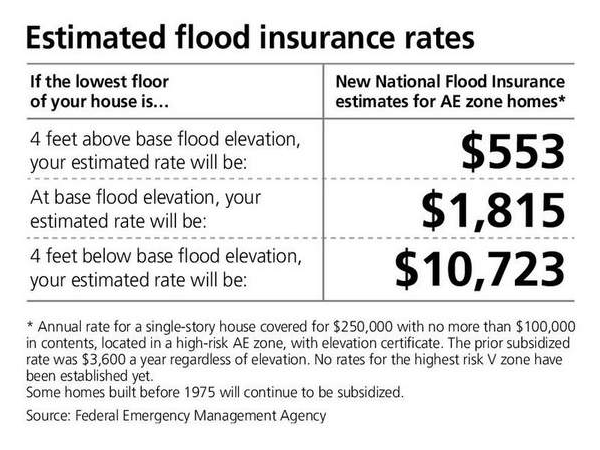 Backlash Over Change In Flood Insurance