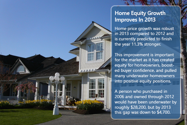 Home Equity In 2013