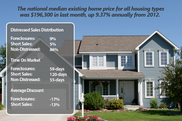 Low Levels Of Distressed Sales Contribute To Price Growth