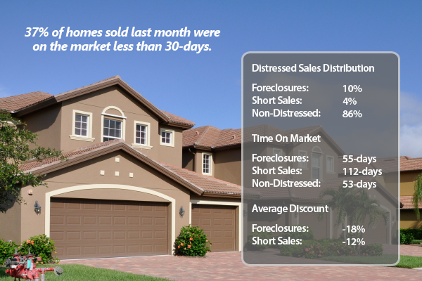 Distressed Home Down More Than 20% from 2013