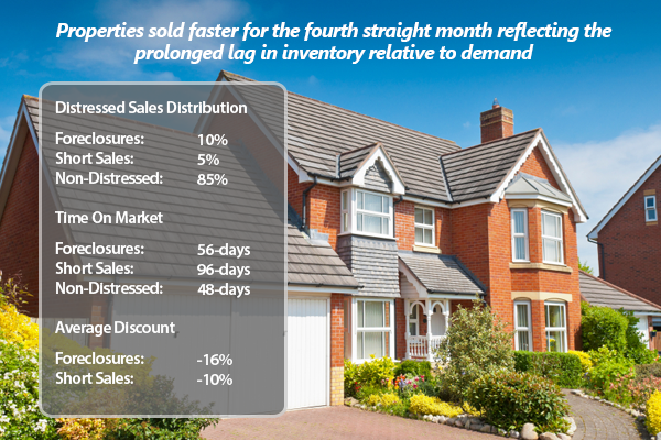 All Cash Sales Rise Even As Distressed Homes Trend Downward