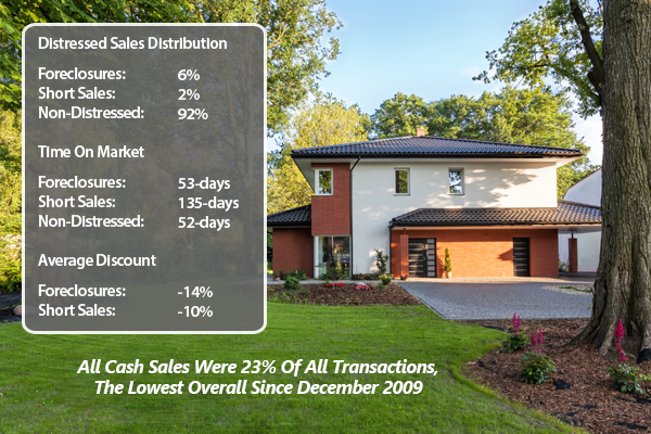All Cash Investor Sales Continue To Drop