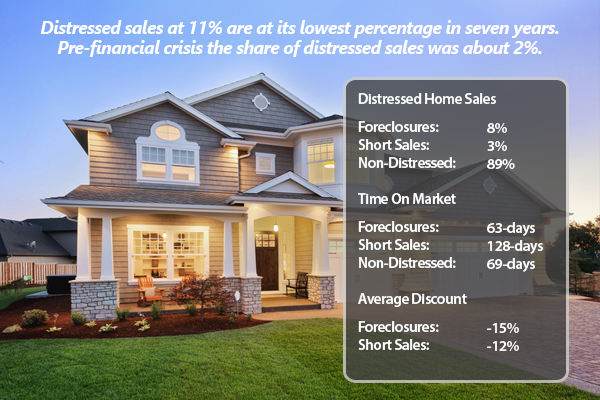 Distressed Sales Reach A Seven Year Low